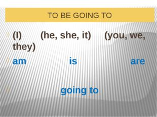 TO BE GOING TO (I) (he, she, it) (you, we, they) am is are going to