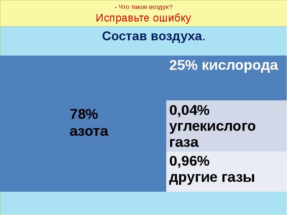 - Что такое воздух? Исправьте ошибку Состав воздуха. 78% азота 25% кислорода...