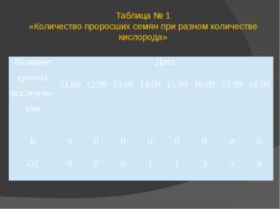 Таблица № 1 «Количество проросших семян при разном количестве кислорода» Назв