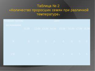 Таблица № 2 «Количество проросших семян при различной температуре» Название