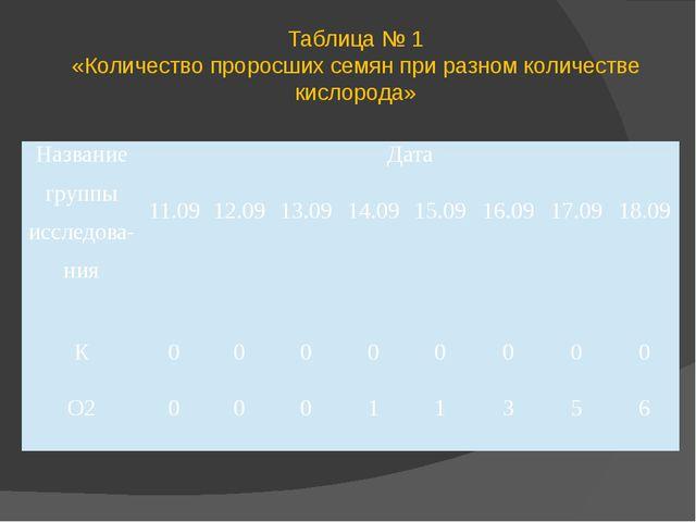 Таблица № 1 «Количество проросших семян при разном количестве кислорода» Назв...