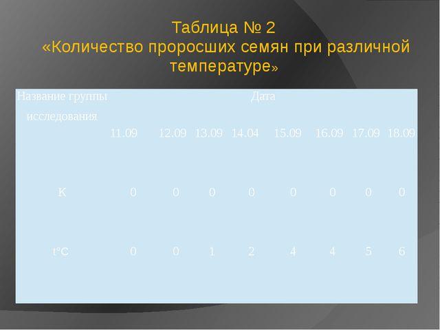 Таблица № 2 «Количество проросших семян при различной температуре» Название...