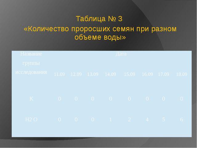 Таблица № 3 «Количество проросших семян при разном объеме воды» Название груп...