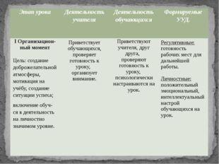 Этапурока Деятельностьучителя Деятельностьобучающихся ФормируемыеУУД. IОргани