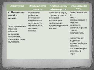 Этапурока Деятельностьучителя Деятельностьобучающихся ФормируемыеУУД. VПримен