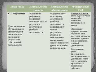 Этапурока Деятельностьучителя Деятельностьобучающихся ФормируемыеУУД. VIIРефл