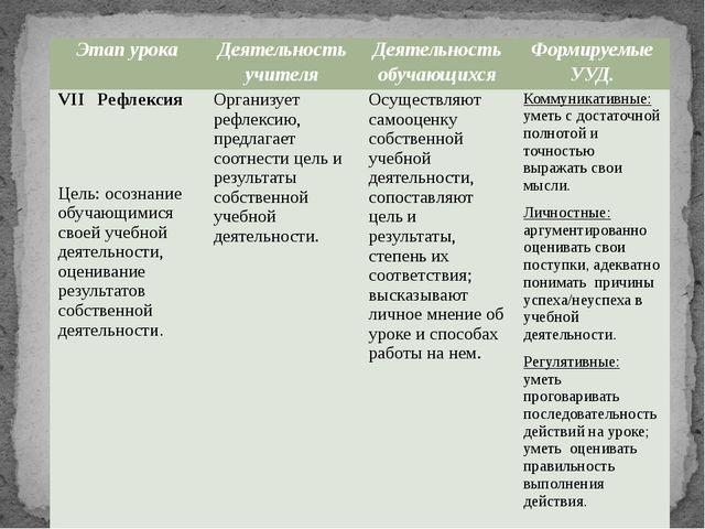 Этапурока Деятельностьучителя Деятельностьобучающихся ФормируемыеУУД. VIIРефл...