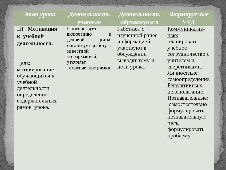 Этапурока Деятельностьучителя Деятельностьобучающихся ФормируемыеУУД. IIIМоти...