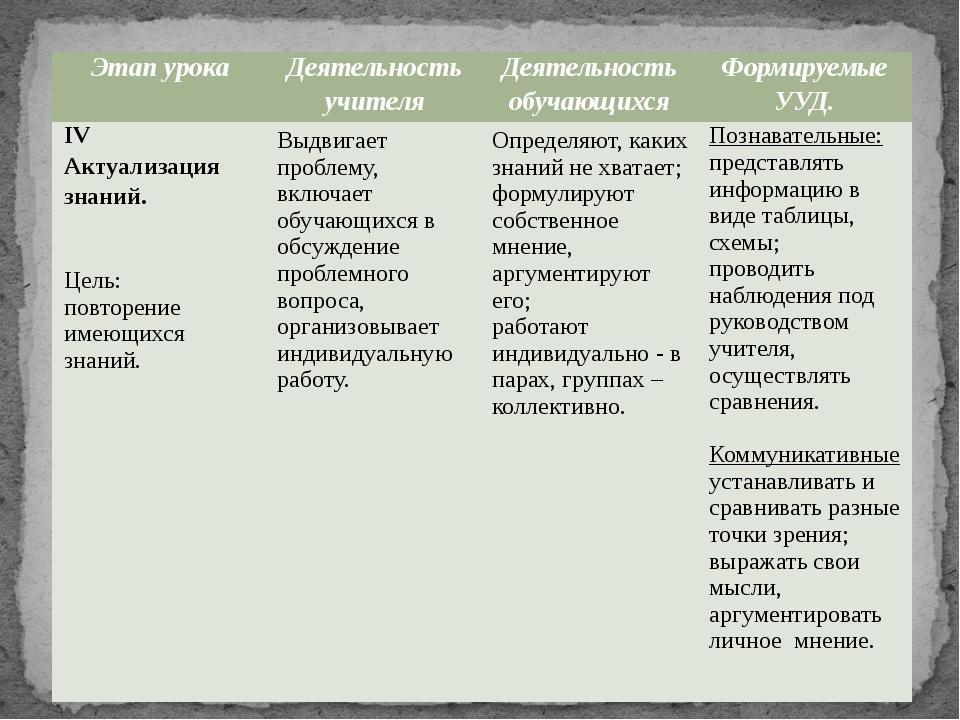 Этапурока Деятельностьучителя Деятельностьобучающихся ФормируемыеУУД. IVАктуа...