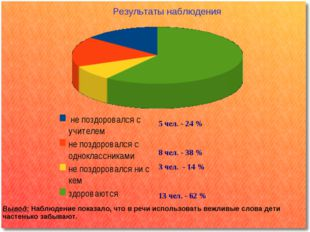 5 чел. - 24 % 8 чел. - 38 % 3 чел. - 14 % 13 чел. - 62 % Результаты наблюден