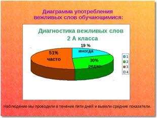 Диаграмма употребления вежливых слов обучающимися: 2 А Наблюдение мы проводил