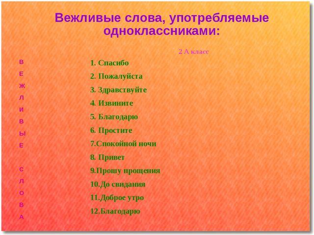Вежливые слова, употребляемые одноклассниками: 2 А класс В Е Ж Л И В Ы Е С Л...