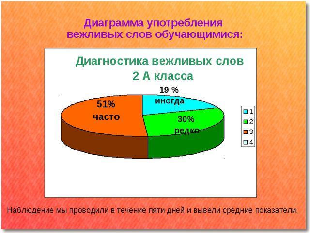 Диаграмма употребления вежливых слов обучающимися: 2 А Наблюдение мы проводил...