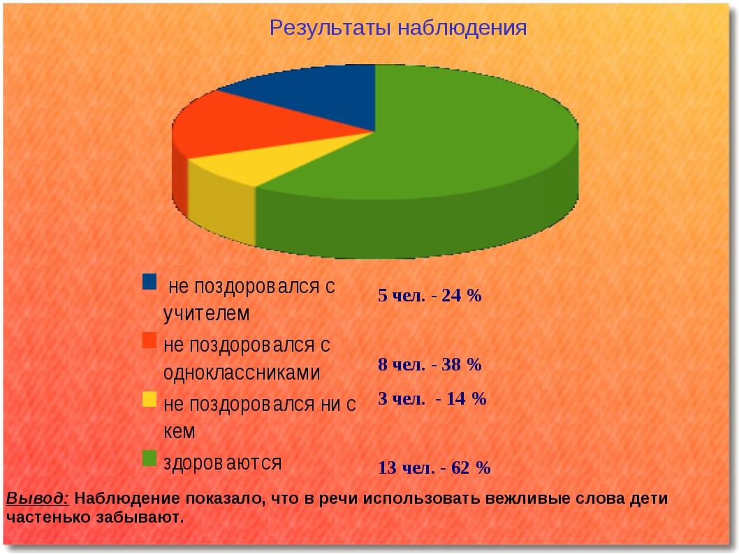 5 чел. - 24 % 8 чел. - 38 % 3 чел. - 14 % 13 чел. - 62 % Результаты наблюден...