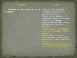 Тема урокаЗадания Значение русского языка в жизни человекаСогласны ли вы с