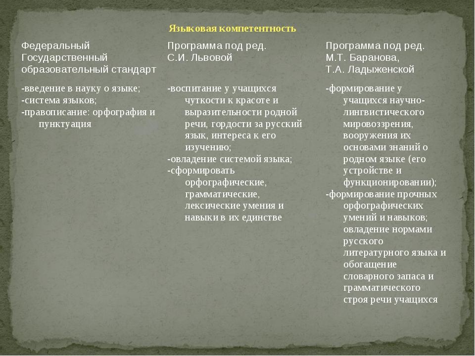 Языковая компетентность  Федеральный Государственный образовательный стандар...