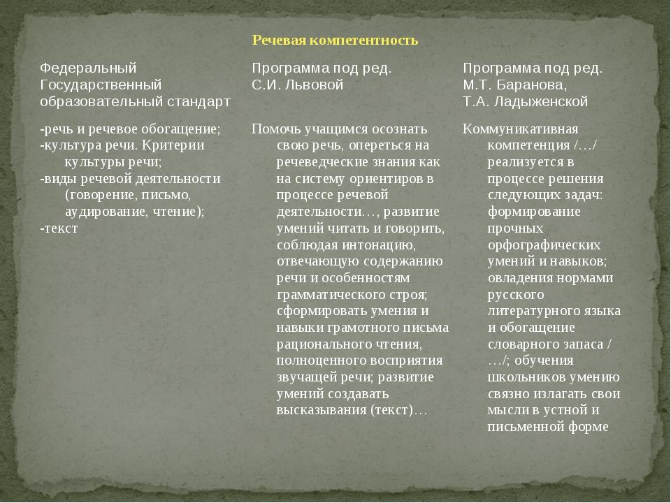 Речевая компетентность Федеральный Государственный образовательный стандарт...