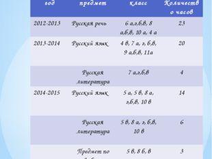 Общественная активность нагрузка: год предмет класс Количество часов 2012-201