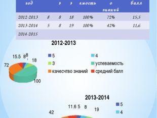 Результаты ЕНТ Учебный год «5» «4» «3» успеваемость Качество знаний Средний б