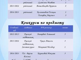Олимпиады по русскому языку Конкурсы по предмету Работа с одаренными детьми –