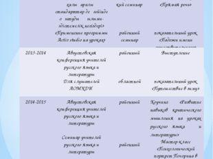 Обобщение и распространение опыта Учебный год название уровень Форма представ