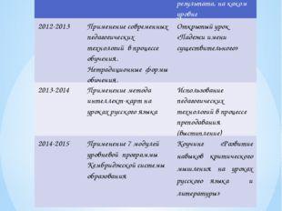 Самообразование дата тема Форма представления результата, на каком уровне 201