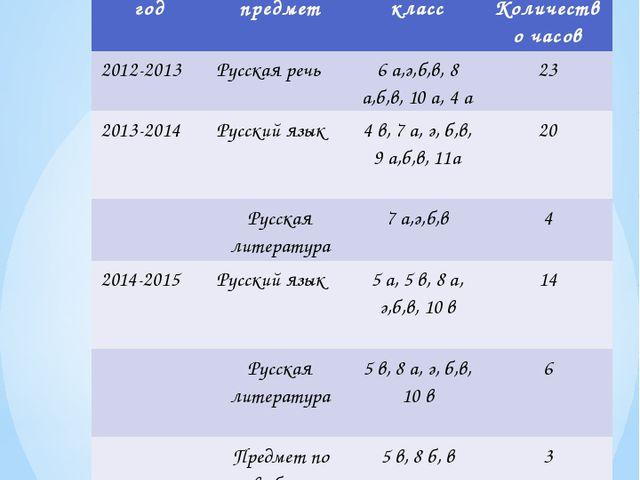 Общественная активность нагрузка: год предмет класс Количество часов 2012-201...
