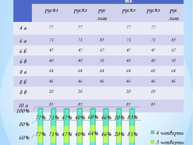 Качество ЗУН по русскому языку и литературе 2012-2013учебный год класс І четв...