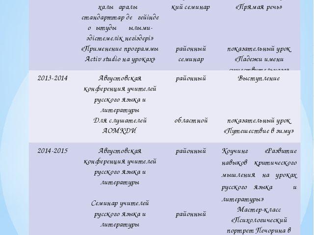 Обобщение и распространение опыта Учебный год название уровень Форма представ...