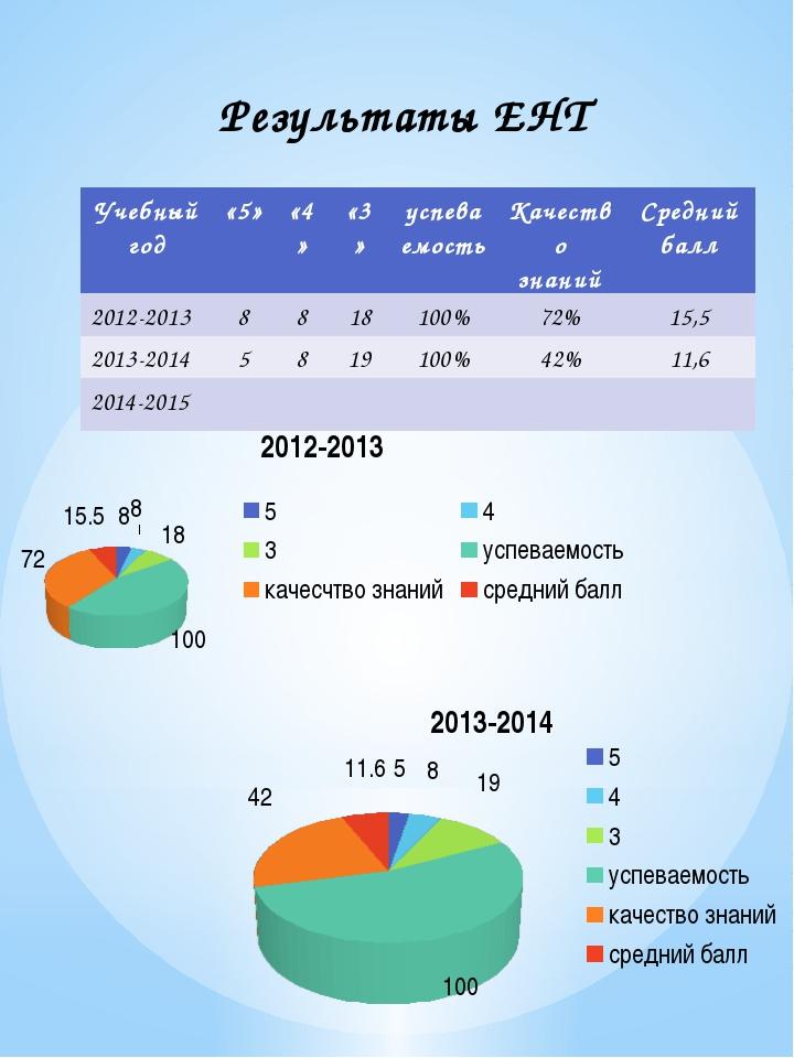 Результаты ЕНТ Учебный год «5» «4» «3» успеваемость Качество знаний Средний б...