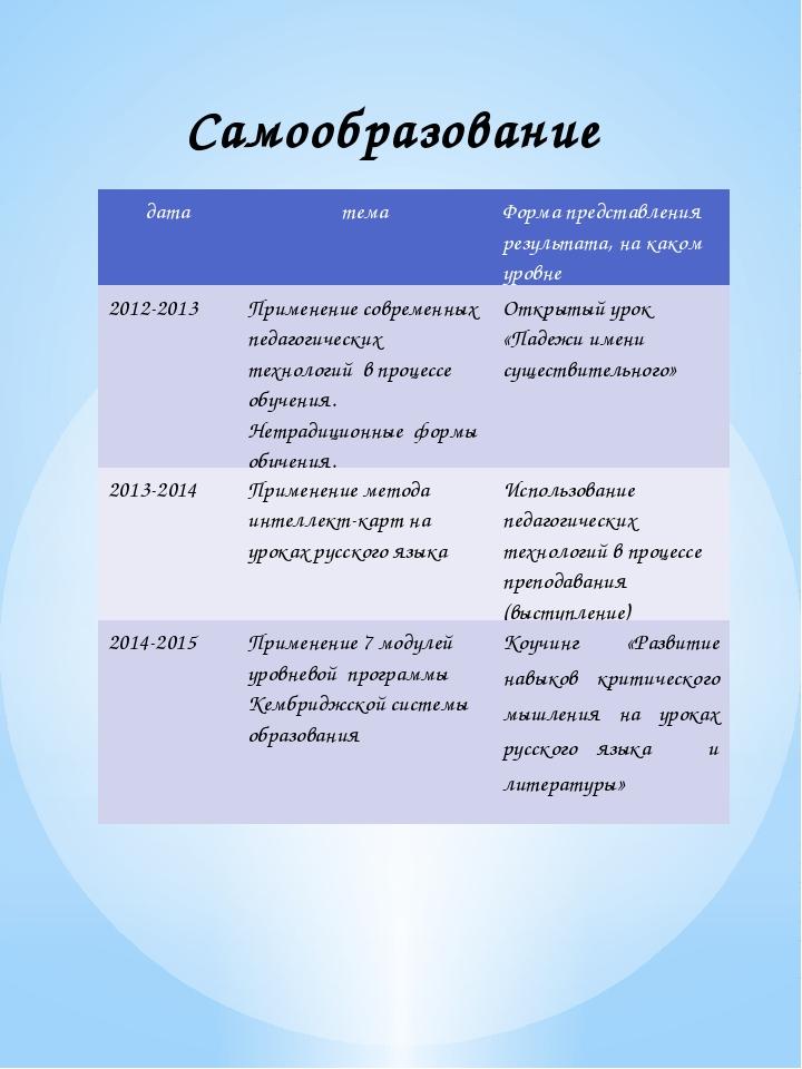 Самообразование дата тема Форма представления результата, на каком уровне 201...