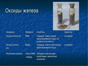 Оксиды железа НазваниеФормулаСвойстваХарактер Оксид железа (II)FeOТверды