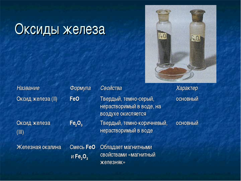 Оксиды железа НазваниеФормулаСвойстваХарактер Оксид железа (II)FeOТверды...