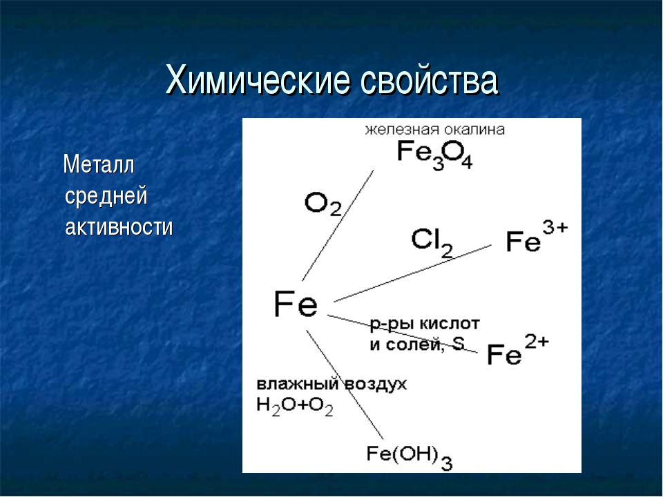 Химические свойства Металл средней активности