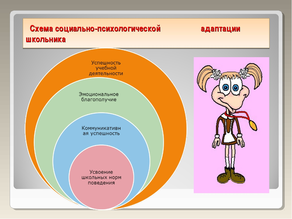 Схема социально-психологической адаптации школьника