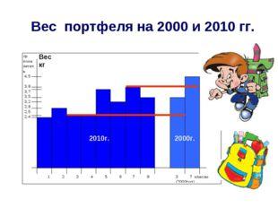 Вес портфеля на 2000 и 2010 гг. Вес кг 2010г. 2000г.