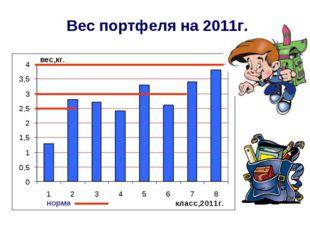 Вес портфеля на 2011г. норма