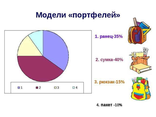 Модели «портфелей» 1. ранец-35% 2. сумка-40% 3. рюкзак-15% 4. пакет -10%