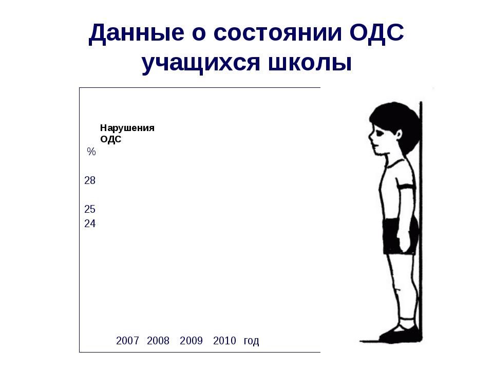 Данные о состоянии ОДС учащихся школы Нарушения ОДС