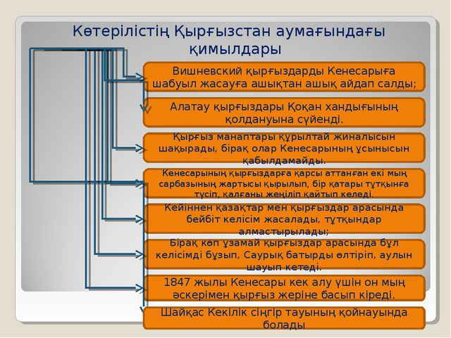 Көтерілістің Қырғызстан аумағындағы қимылдары Вишневский қырғыздарды Кенесары...