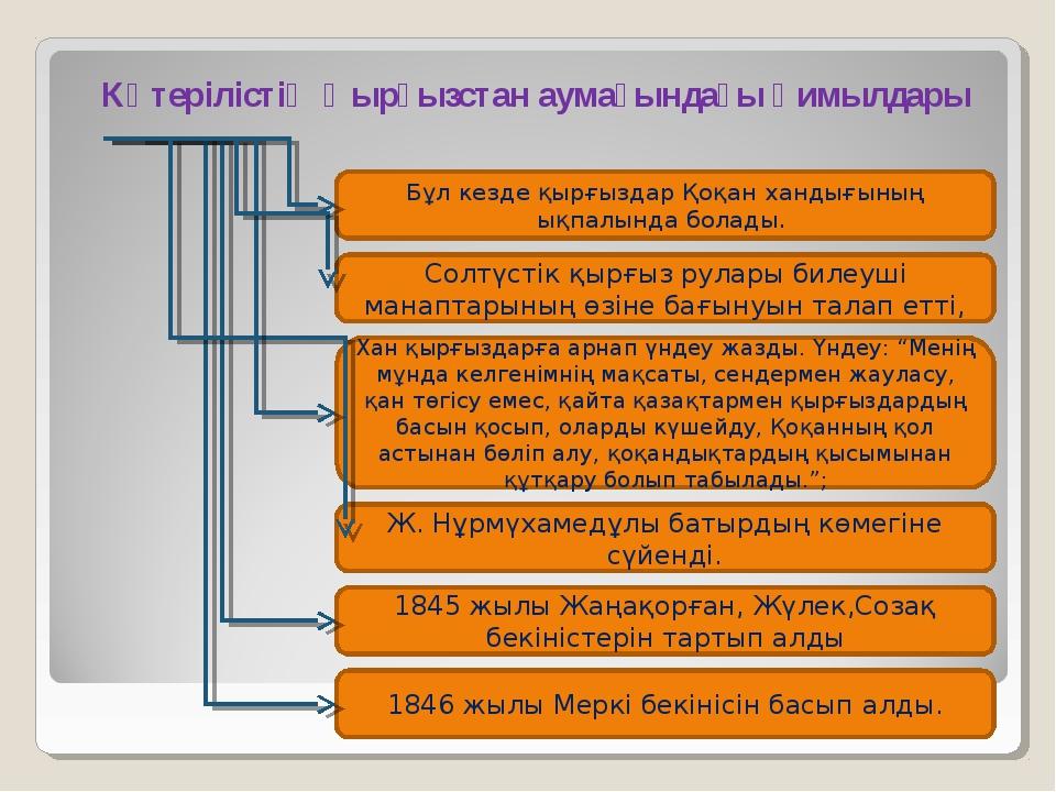 Көтерілістің Қырғызстан аумағындағы қимылдары Бұл кезде қырғыздар Қоқан ханды...