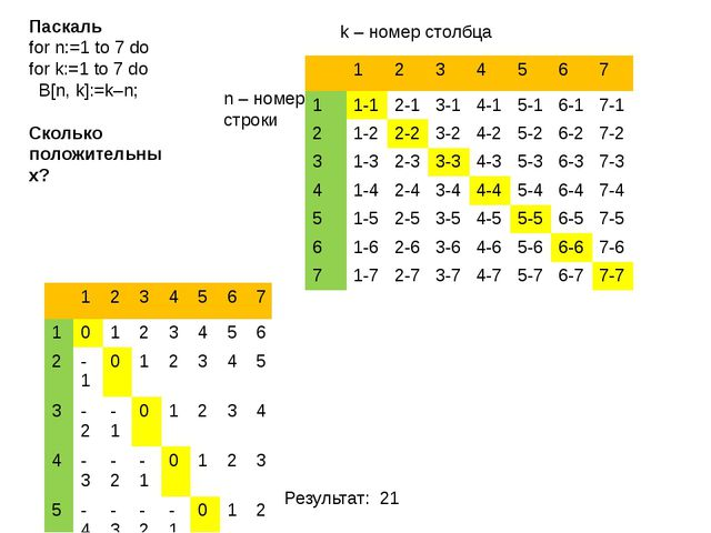 Паскаль for n:=1 to 7 do for k:=1 to 7 do  B[n, k]:=k–n; Сколько положительн...