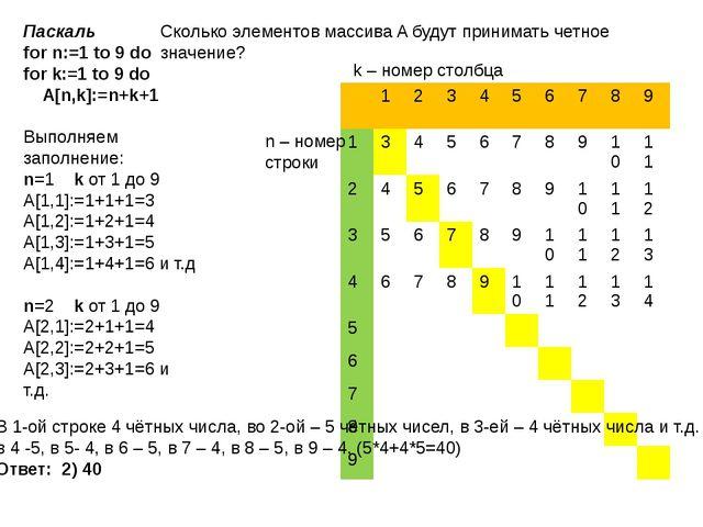 k – номер столбца n – номер строки Паскаль for n:=1 to 9 do for k:=1 to 9 do...
