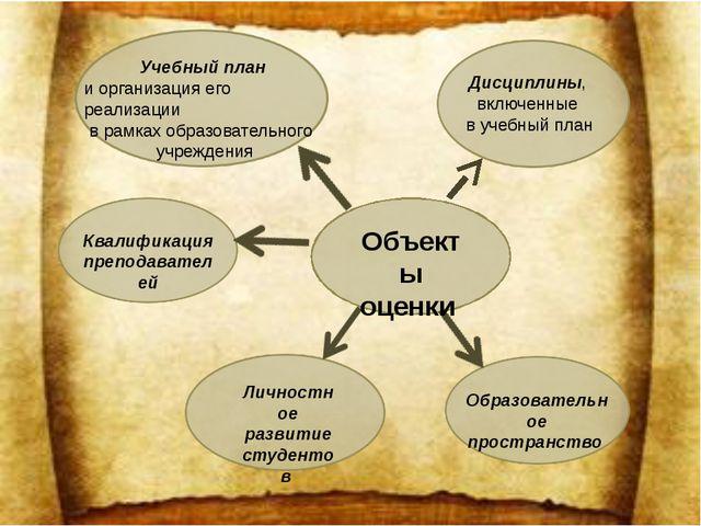 Объекты оценки Учебный план и организация его реализации в рамках образовате...
