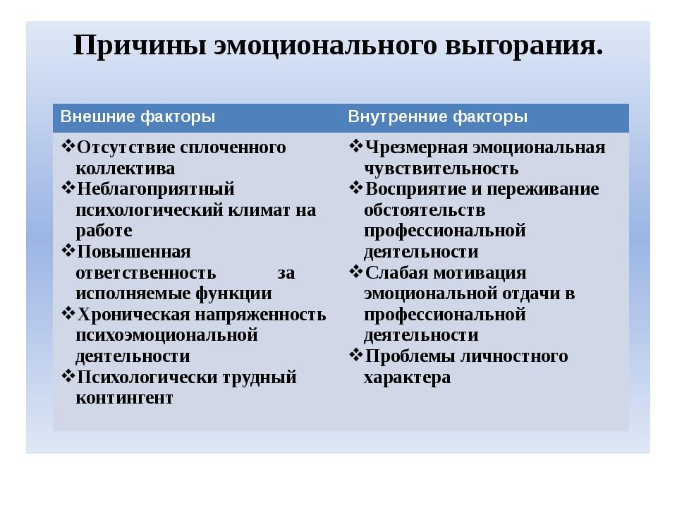 Причины эмоционального выгорания. Внешние факторы Внутренние факторы Отсутст...