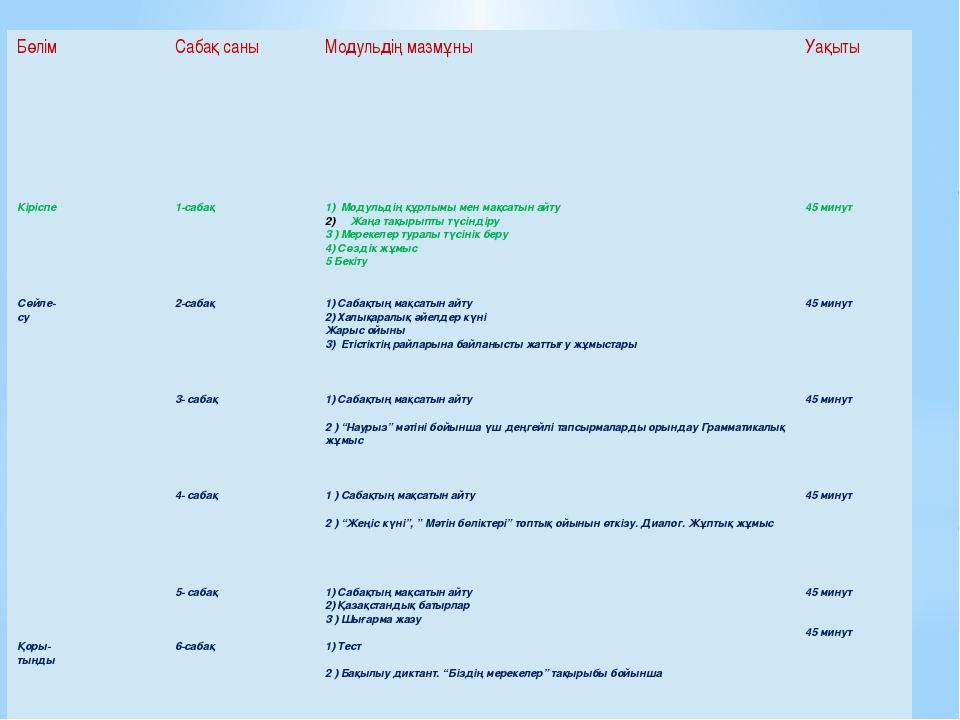 Бөлім Сабақ саны Модульдің мазмұны Уақыты Кіріспе 1-сабақ 1) Модульдіңқұрлым...