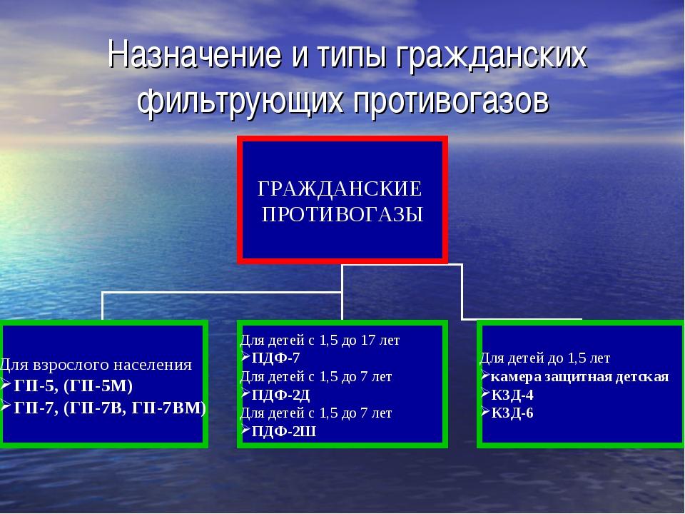 Назначение и типы гражданских фильтрующих противогазов