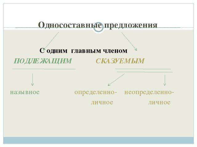 Односоставные предложения С одним главным членом ПОДЛЕЖАЩИМ СКАЗУЕМЫМ назывно...
