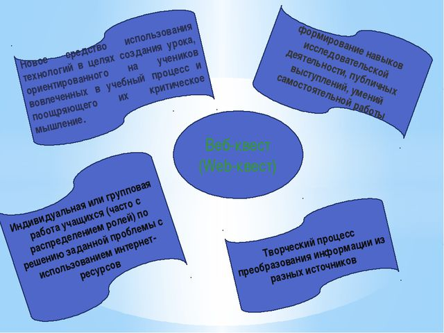 Веб-квест (Web-квест) Творческий процесс преобразования информации из разных...