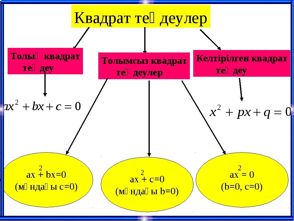 Квадрат теңдеулер Толық квадрат теңдеу Толымсыз квадрат теңдеулер ax + bx=0 (...